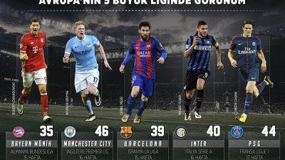 Avrupa liglerinde liderler değişmedi